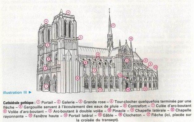 différentes partie de la messe